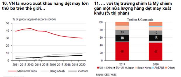 HSBC: Bat chap thach thuc, Viet Nam van la diem den cua nha dau tu hinh anh 2