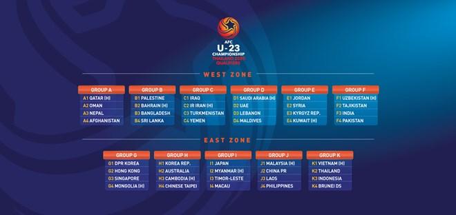 Kết quả bốc thăm vòng loại U.23 châu Á.