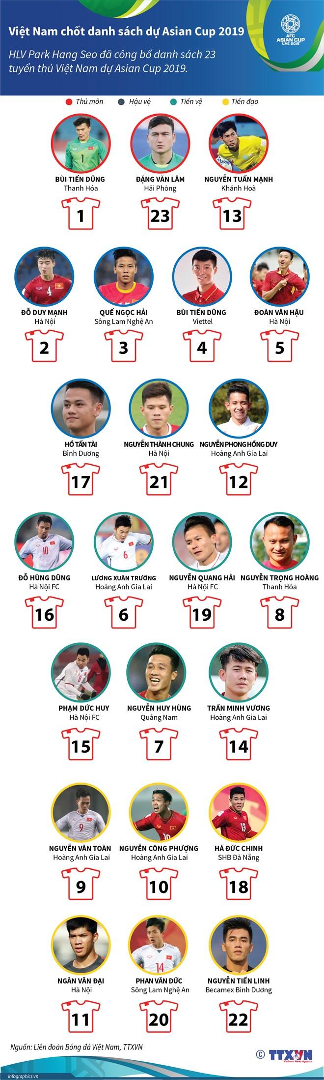 Chi tiết số áo đấu các cầu thủ Việt Nam tham dự Asian Cup 2019 - 1