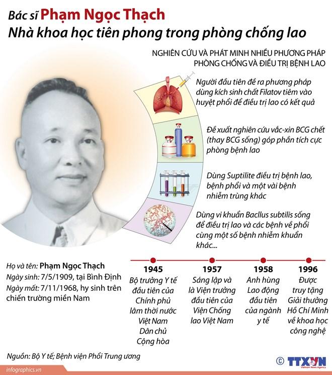 Bác sỹ Phạm Ngọc Thạch - nhà khoa học tiên phong phòng chống lao