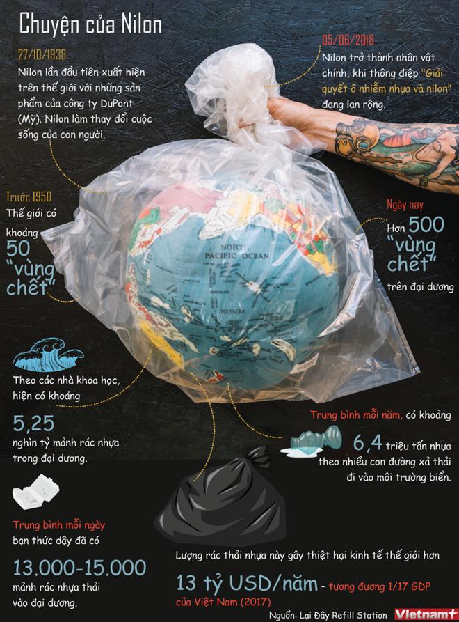 [Infographics] Câu chuyện về túi nilon và vấn nạn rác thải nhựa