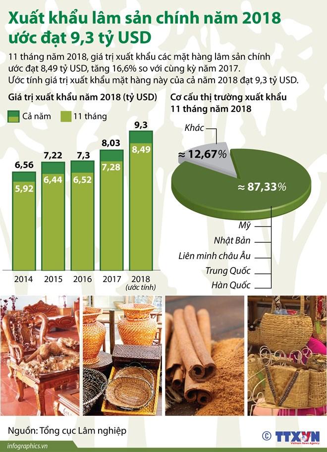 [Infographics] Xuất khẩu lâm sản chính năm 2018 ước đạt 9,3 tỷ USD