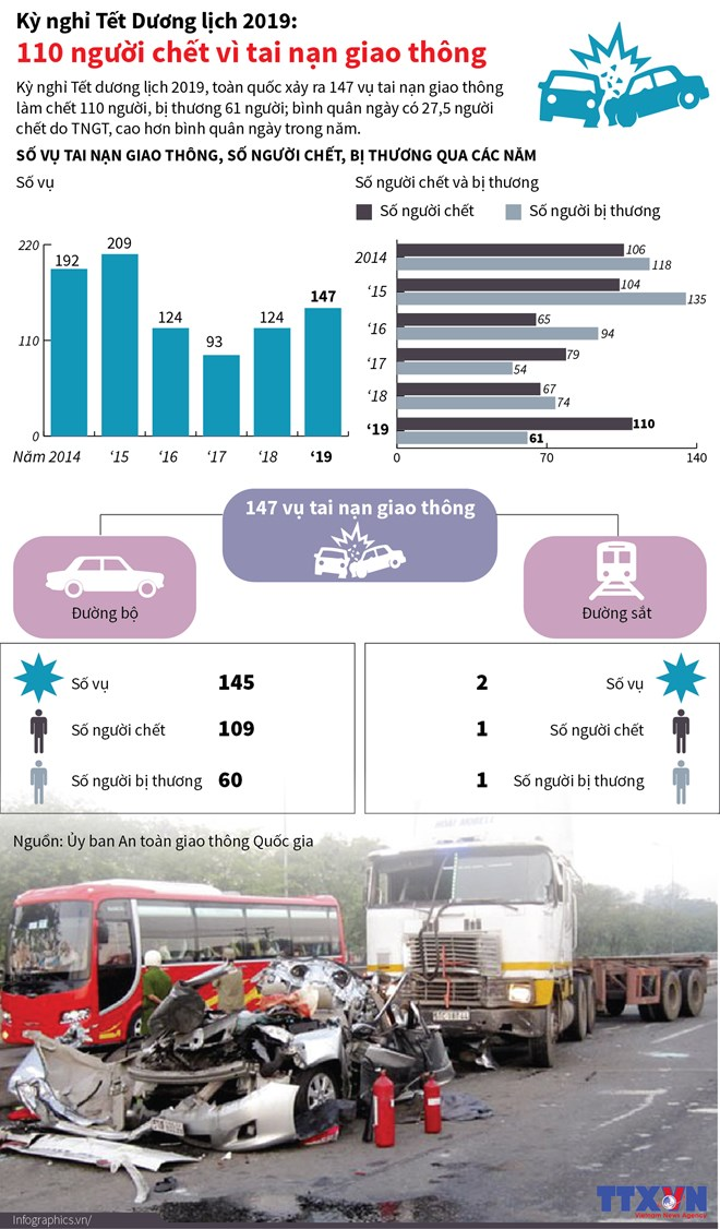 [Infographics] 110 người chết vì tai nạn giao thông dịp Tết Dương lịch