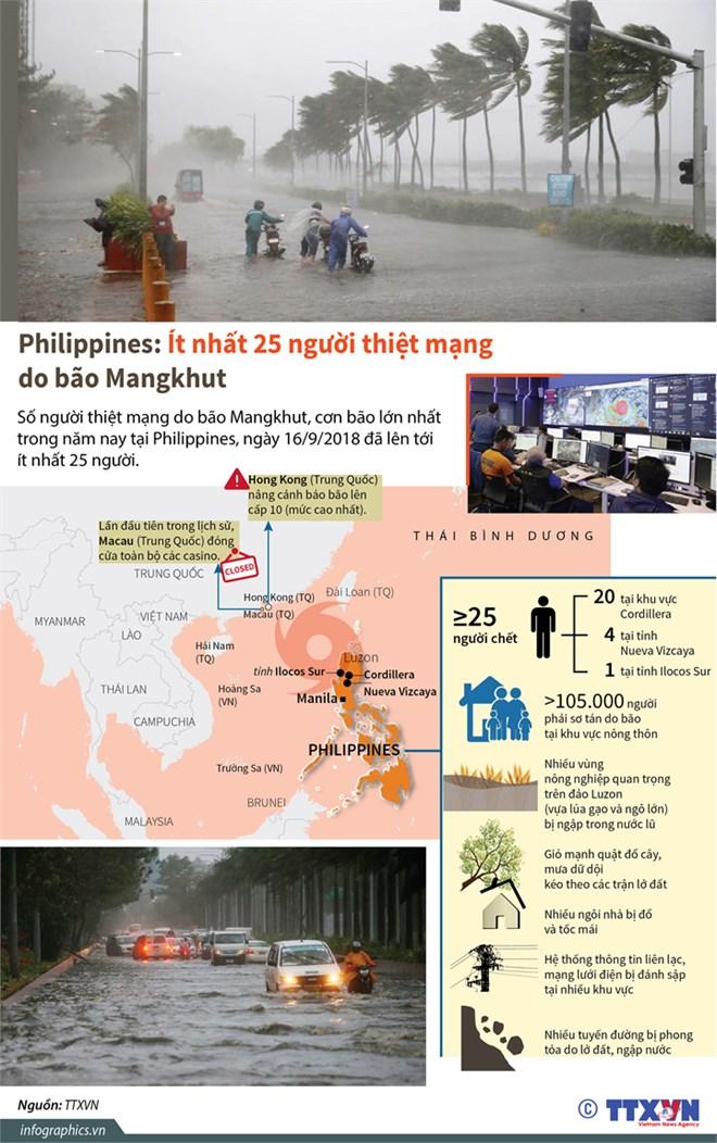 Ít nhất 25 người thiệt mạng do bão Mangkhut đổ bộ vào Philippines - ảnh 1
