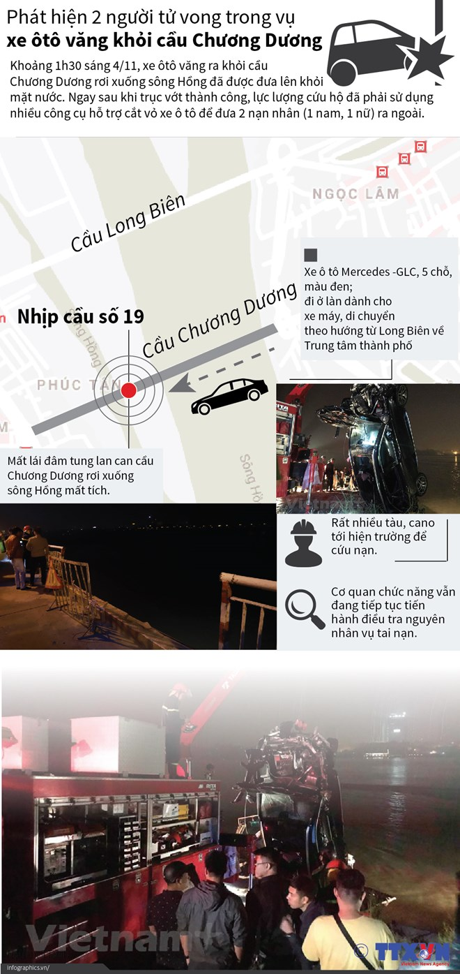 [Infographics] Toàn cảnh vụ xe Mercedes văng khỏi cầu Chương Dương
