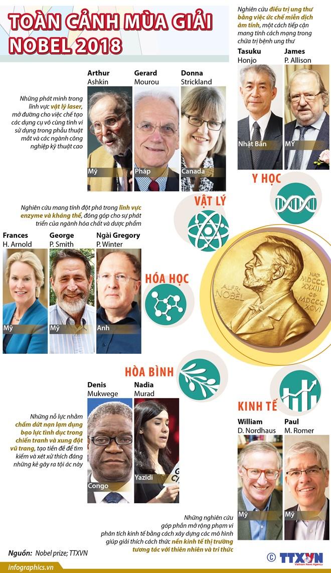 [Infographics] Toàn cảnh các chủ nhân Giải Nobel 2018
