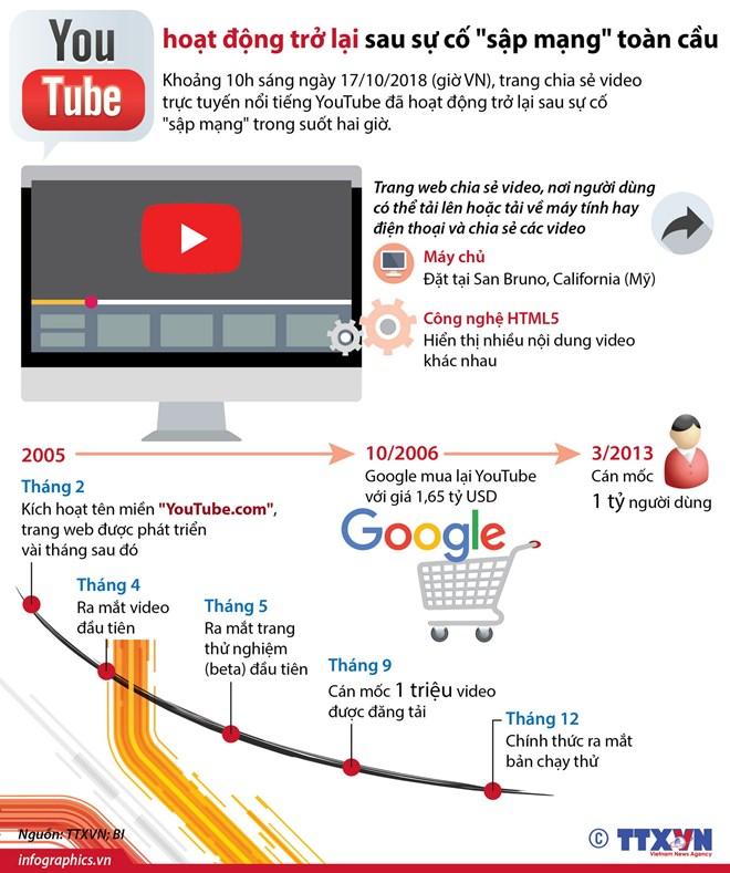 [Infographics] YouTube hoạt động trở lại sau sự cố sập mạng toàn cầu