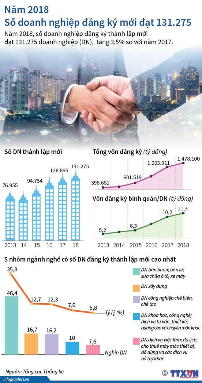 [Infographics] Năm 2018, số doanh nghiệp đăng ký mới đạt gần 131.300