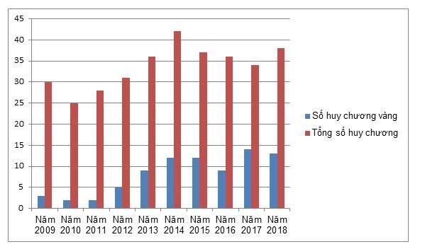 Biểu đồ thể hiện tổng số huy chương và huy chương vàng các kỳ thi học sinh giỏi olympic khu vực và quốc tế của Việt Nam từ năm 2009 đến 2018. (PV/Vietnam+)