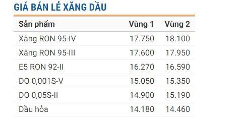 Bảng giá xăng dầu tại Petrolimex từ 0 giờ ngày 1/1/2019. (Nguồn: Petrolimex.com.vn)