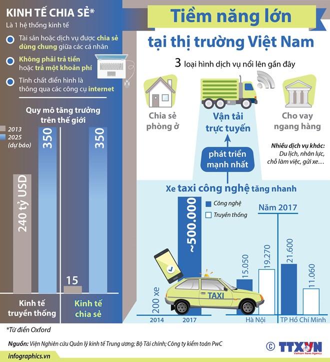 [Infographics] Kinh tế chia sẻ - tiềm năng lớn tại thị trường Việt Nam