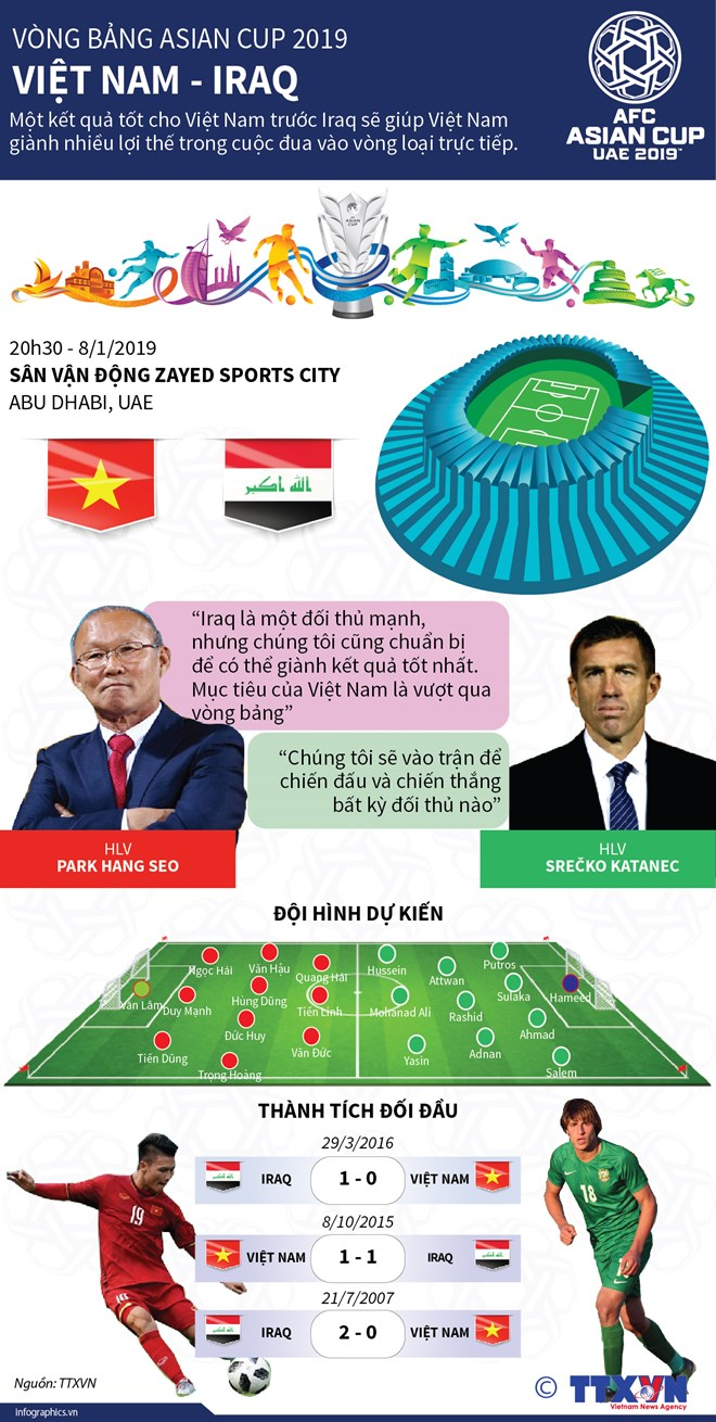 Những thông tin thú vị trước trận Việt Nam - Iraq tại Asian Cup - 1
