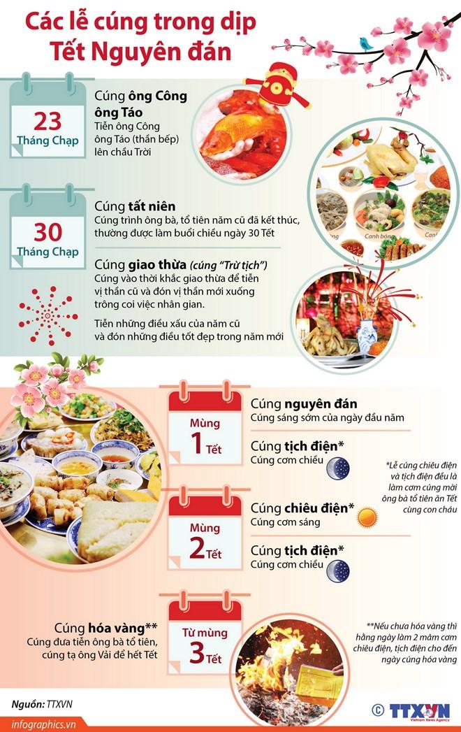 [Infographics] Các lễ cúng trong dịp Tết Nguyên đán