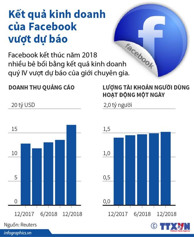 [Infographics] Kết quả kinh doanh của Facebook vượt dự báo