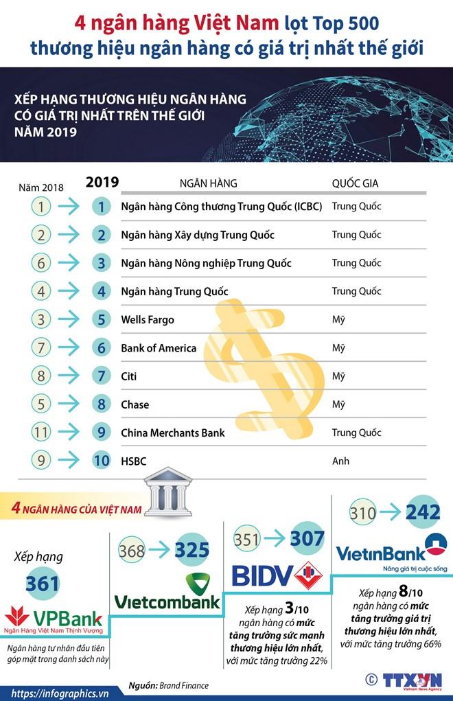 4 ngân hàng Việt Nam lọt tốp 500 thương hiệu ngân hàng có giá trị nhất - ảnh 1