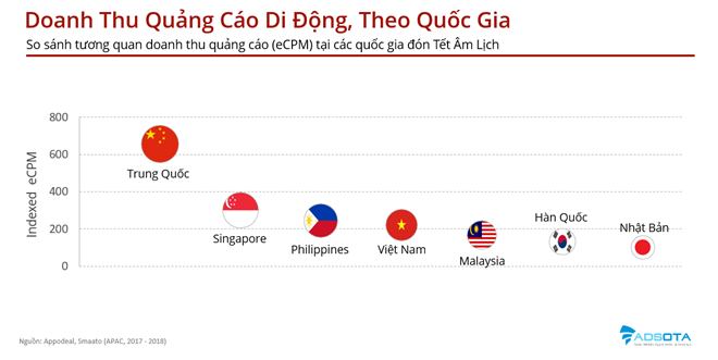 Tết Âm lịch người Việt thích tải ứng dụng di động nào nhất? - 3