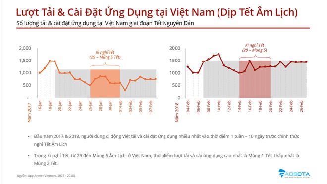 Tết Âm lịch người Việt thích tải ứng dụng di động nào nhất?