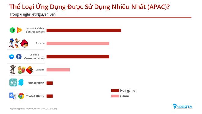 Tết Âm lịch người Việt thích tải ứng dụng di động nào nhất? - 2