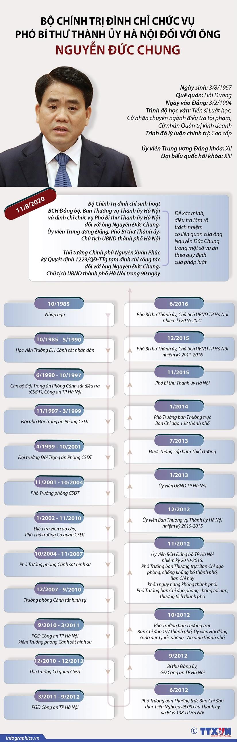 [Infographics] Dinh chi cac chuc vu doi voi ong Nguyen Duc Chung hinh anh 1
