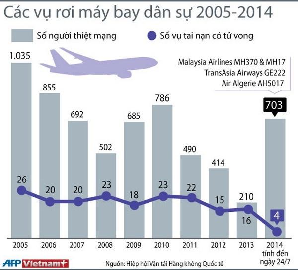 [Infographics] Thong ke cac vu tai nan may bay dan su 2005-2015 hinh anh 1