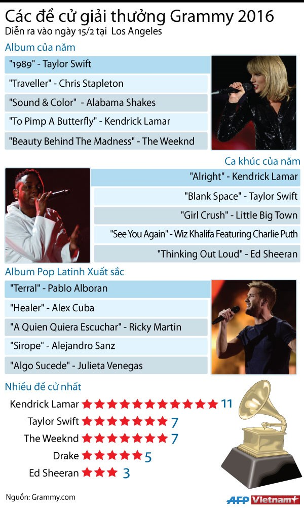 [Infographics] Cac de cu cho giai thuong Grammy 2016 hinh anh 1