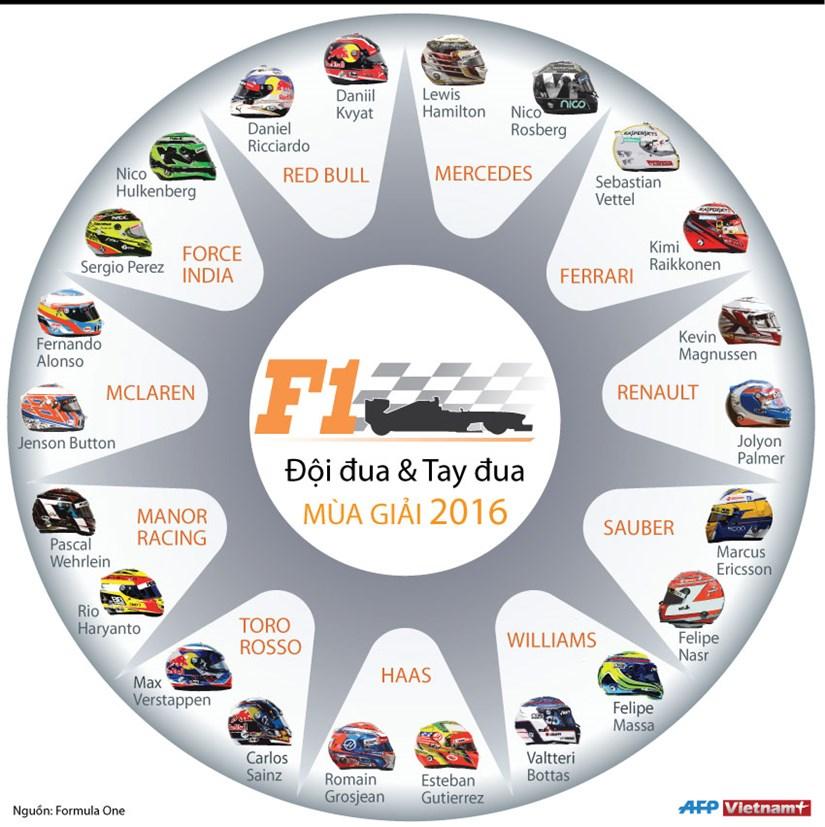 [Infographics] Toan canh giai dua xe cong thuc 1 mua giai 2016 hinh anh 1