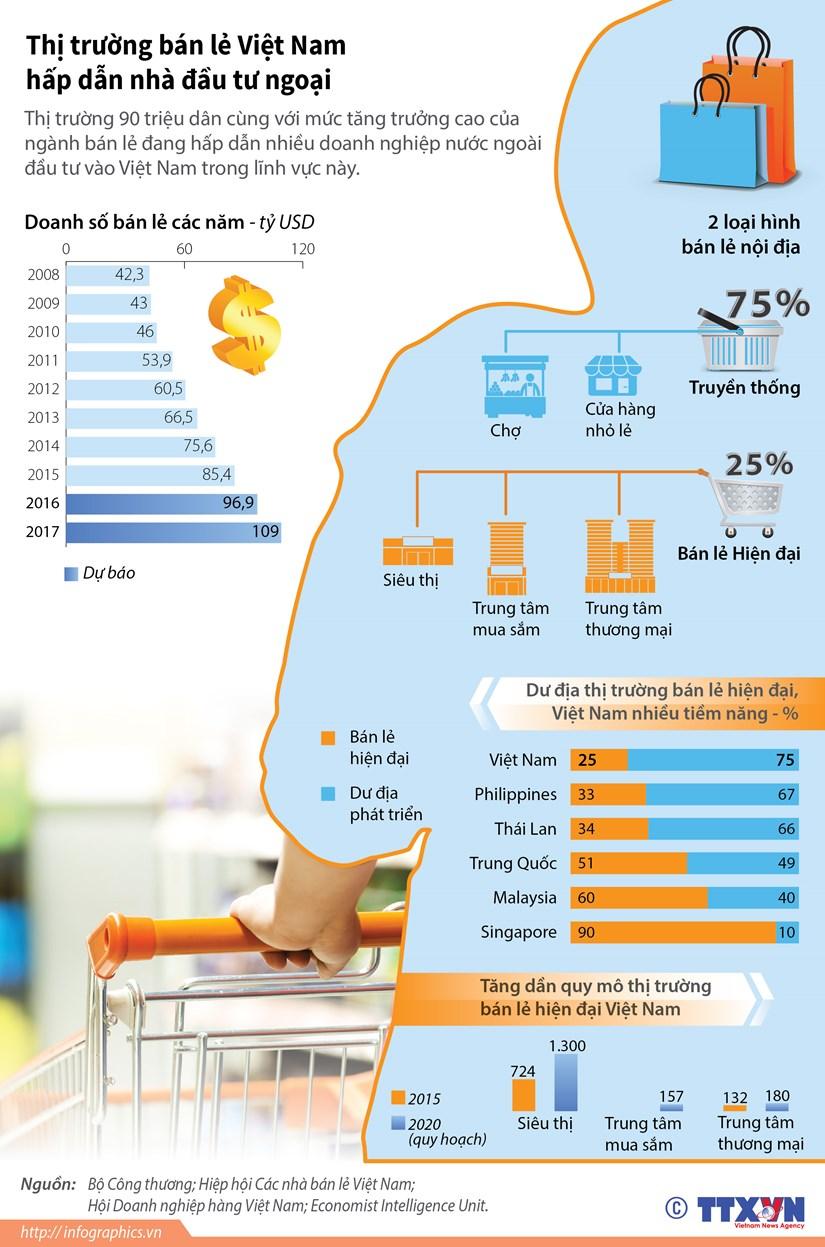 [Infographics] Thi truong ban le Viet Nam hap dan nha dau tu ngoai hinh anh 1