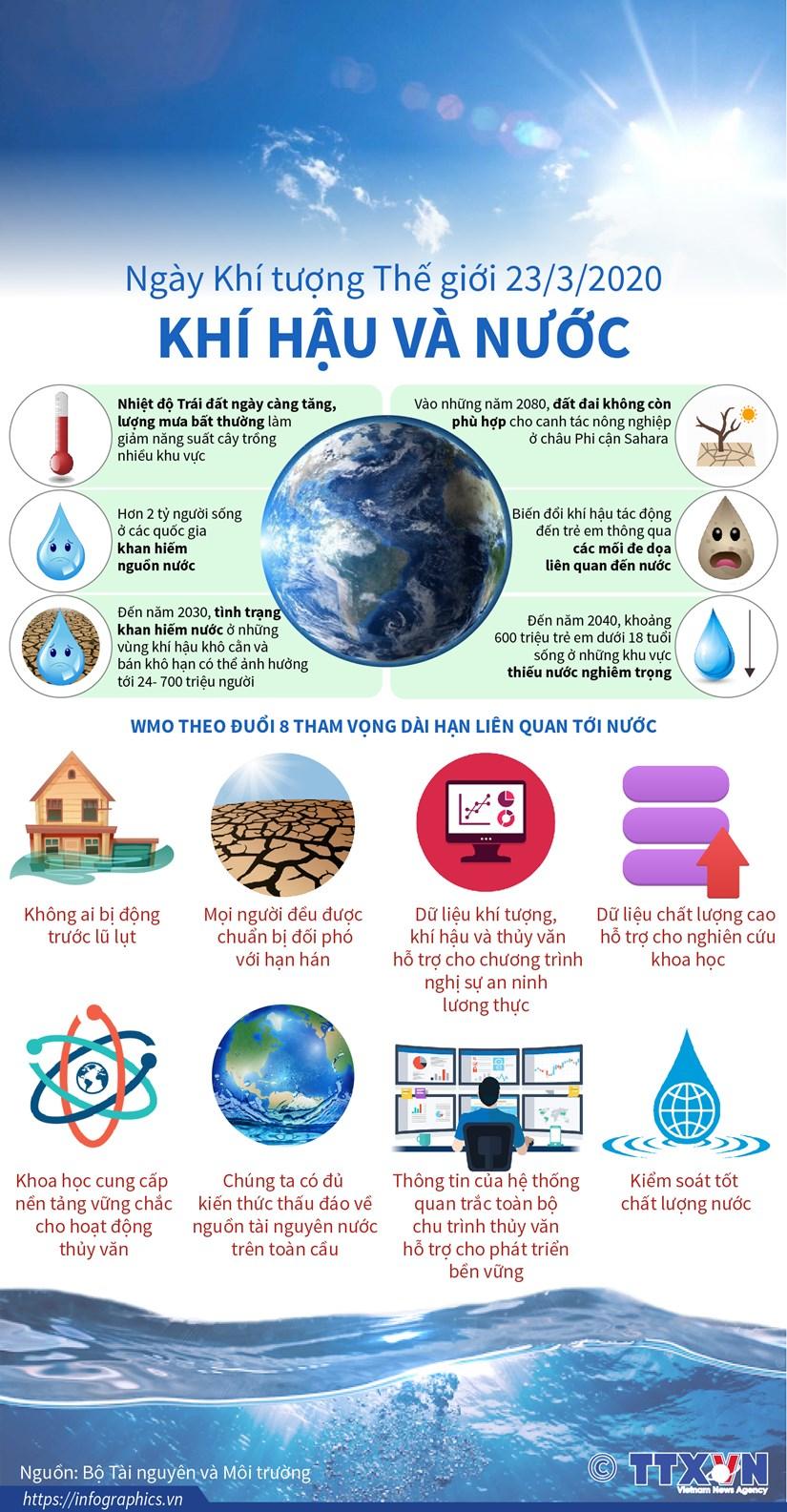 [Infographics] Ngay Khi tuong The gioi 23/3/2020: Khi hau va Nuoc hinh anh 1