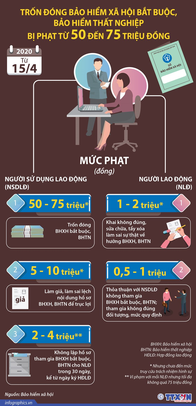 [Infographics] Muc phat khi tron dong bao hiem xa hoi bat buoc hinh anh 1