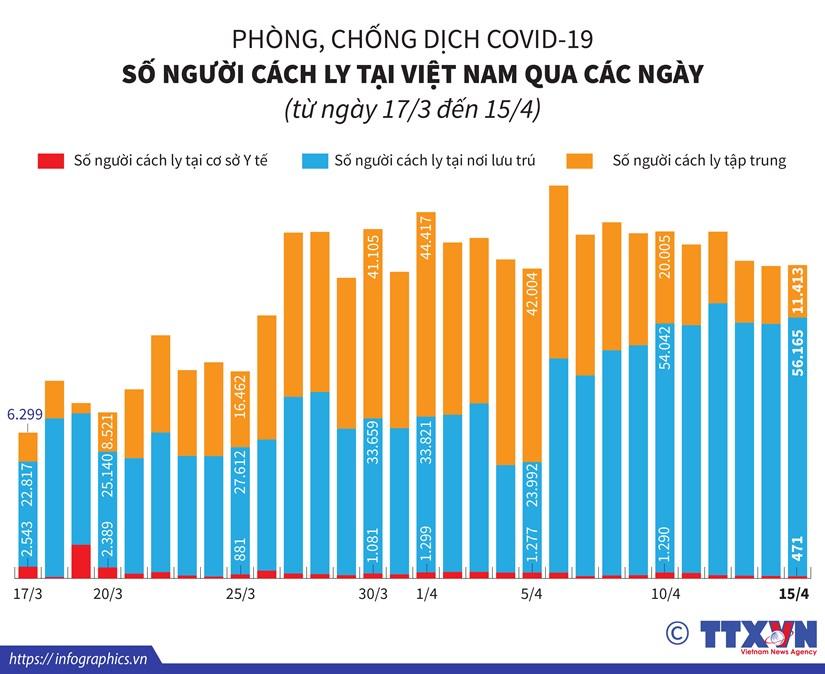 [Infographics] So nguoi cach ly tai Viet Nam tu ngay 17/3 den 15/4 hinh anh 1
