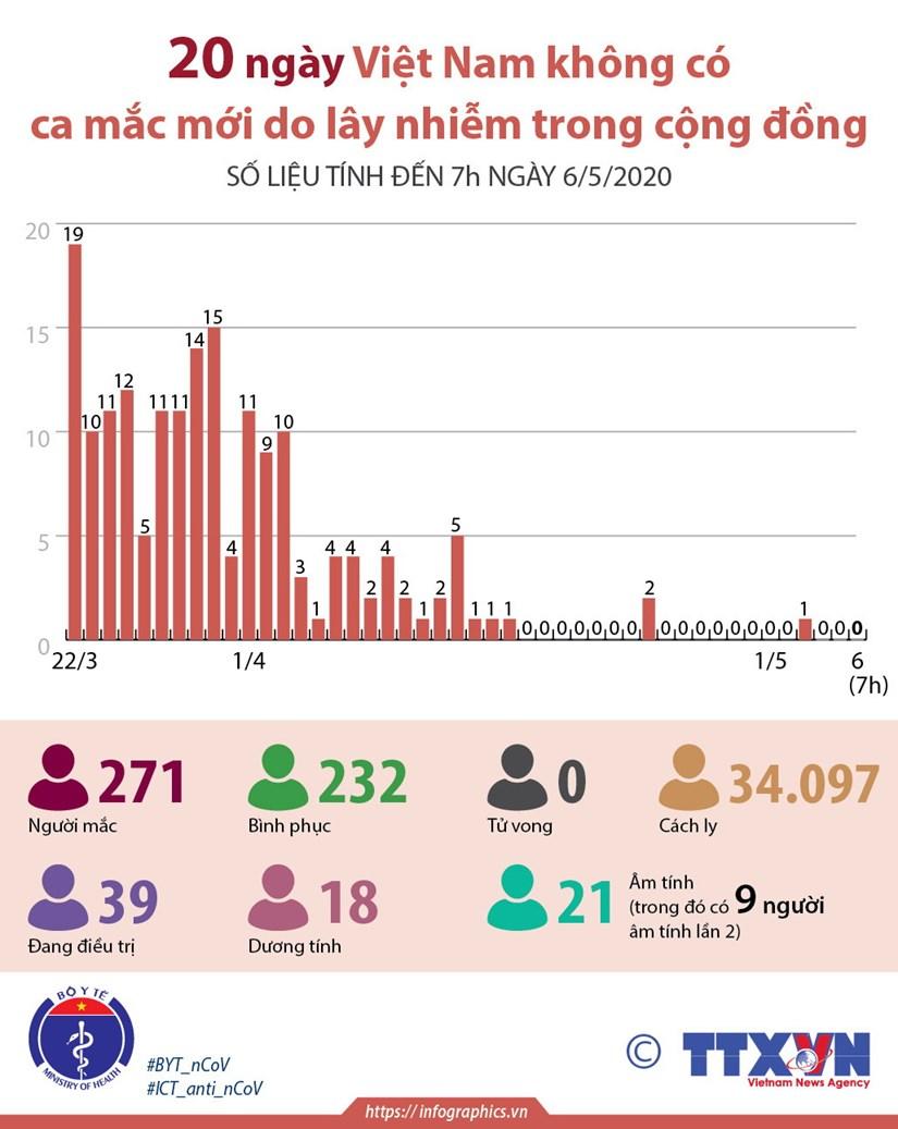 [Infographics] VN 20 ngay khong co ca mac COVID-19 moi trong cong dong hinh anh 1