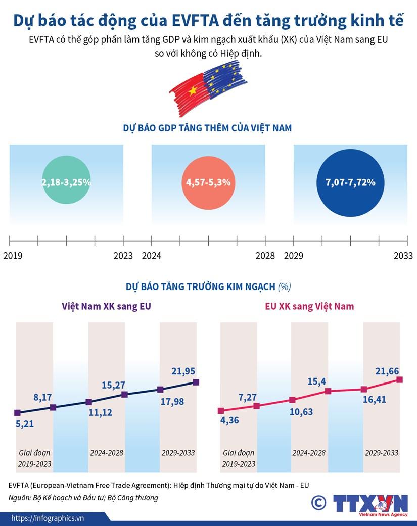 [Infographics] Du bao tac dong cua EVFTA den tang truong kinh te hinh anh 1