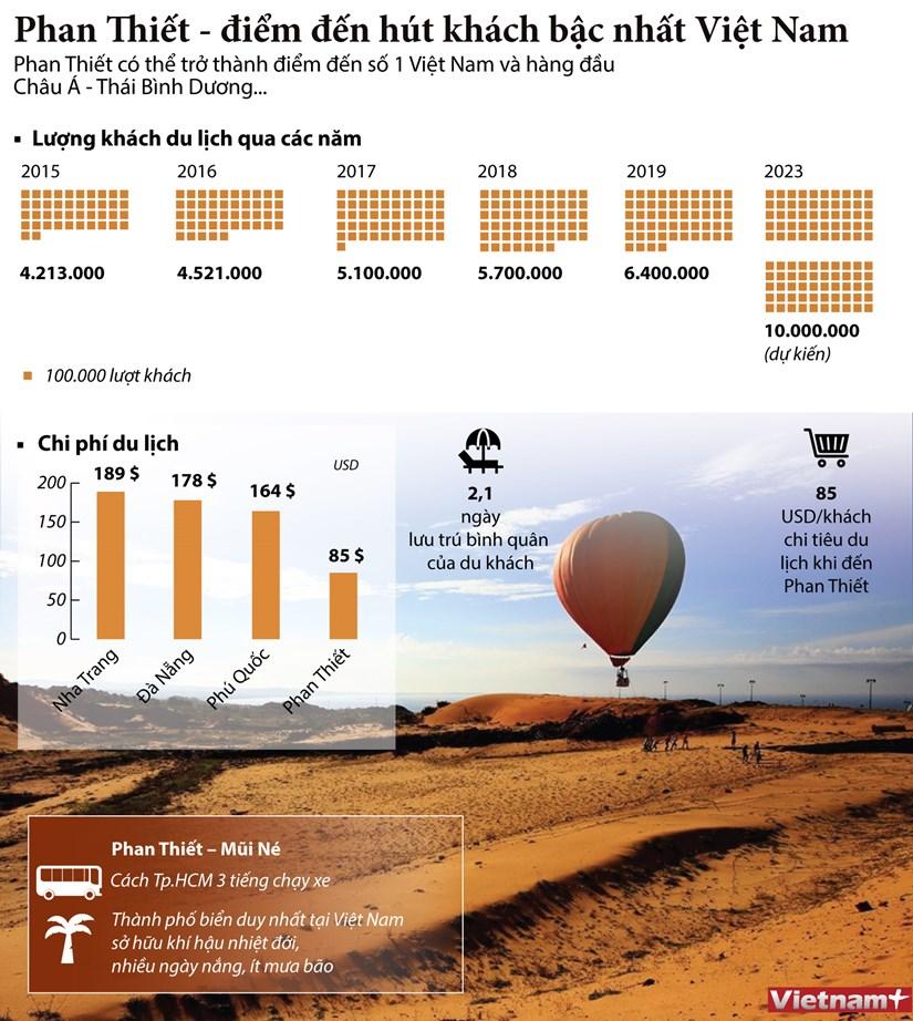 [Infographics] Phan Thiet - diem den hut khach bac nhat Viet Nam hinh anh 1
