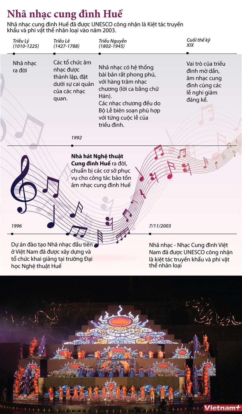 [Infographics] Nha nhac cung dinh Hue - Di san truyen khau nhan loai hinh anh 1