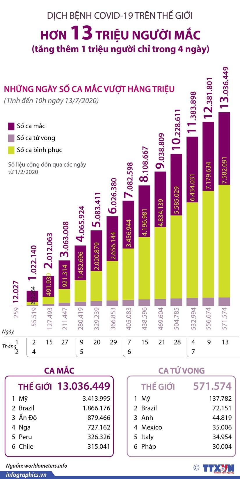 [Infographics] So ca mac COVID-19 toan cau vuot moc 13 trieu nguoi hinh anh 1