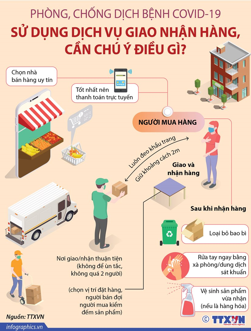 [Infographics] COVID-19: Su dung dich vu giao nhan hang, can chu y gi? hinh anh 1