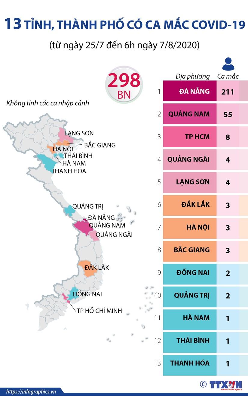 [Infographics] Cac tinh, thanh co ca mac COVID-19 lien quan Da Nang hinh anh 1