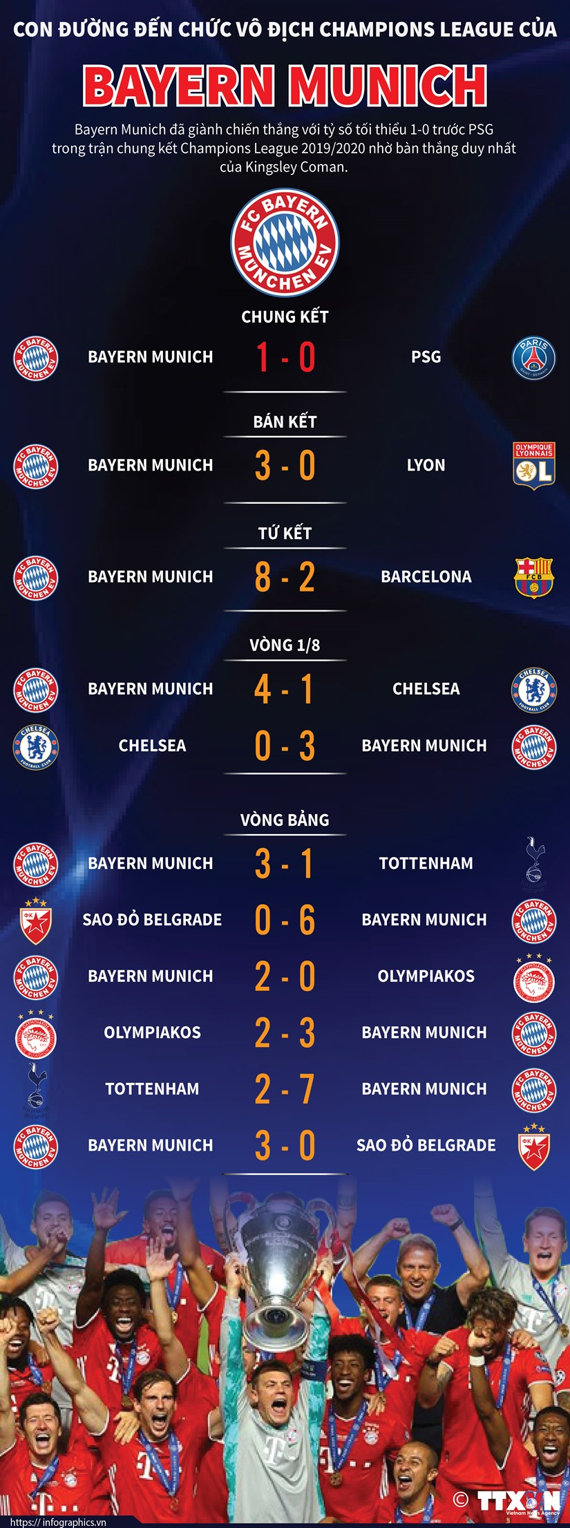 [Infographics] Con duong vo dich Champions League cua Bayern Munich hinh anh 1