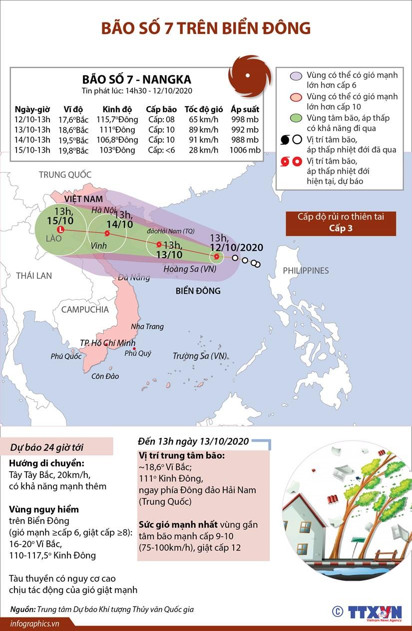 [Infographics] Thong tin ve con bao so 7 - Nangka tren Bien Dong hinh anh 1