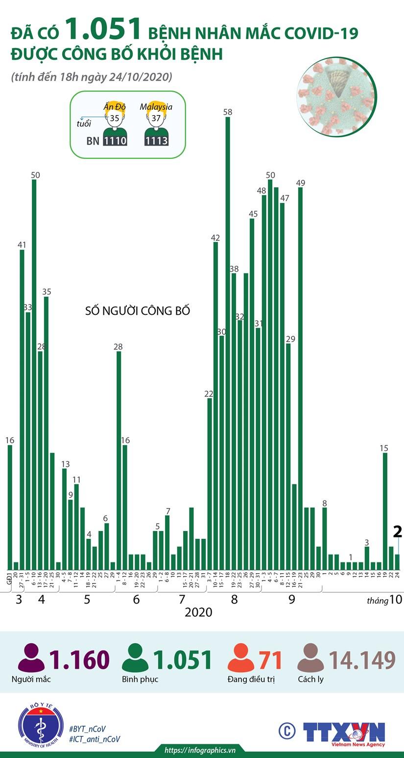 [Infographics] Da co 1.051 benh nhan COVID-19 duoc cong bo khoi benh hinh anh 1