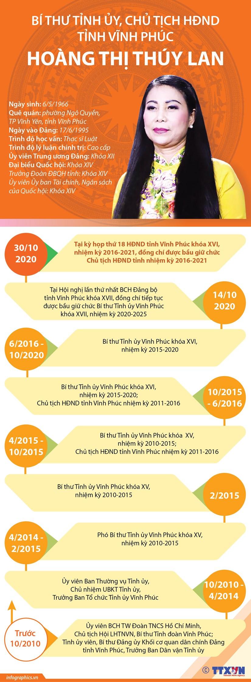 Bi thu Tinh uy, Chu tich HDND tinh Vinh Phuc Hoang Thi Thuy Lan hinh anh 1