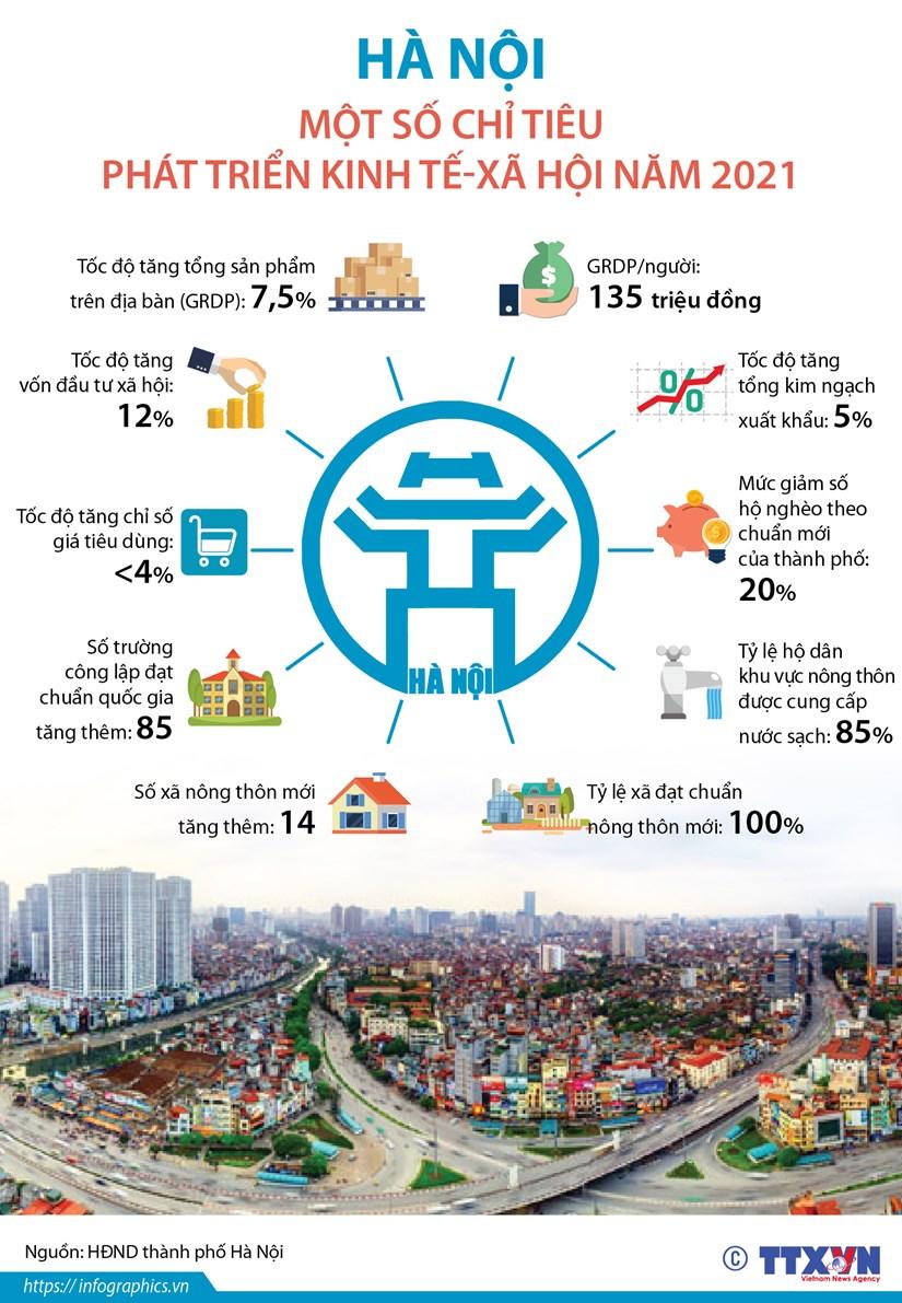 [Infographics] Ha Noi: Mot so chi tieu phat trien kinh te-xa hoi 2021 hinh anh 1