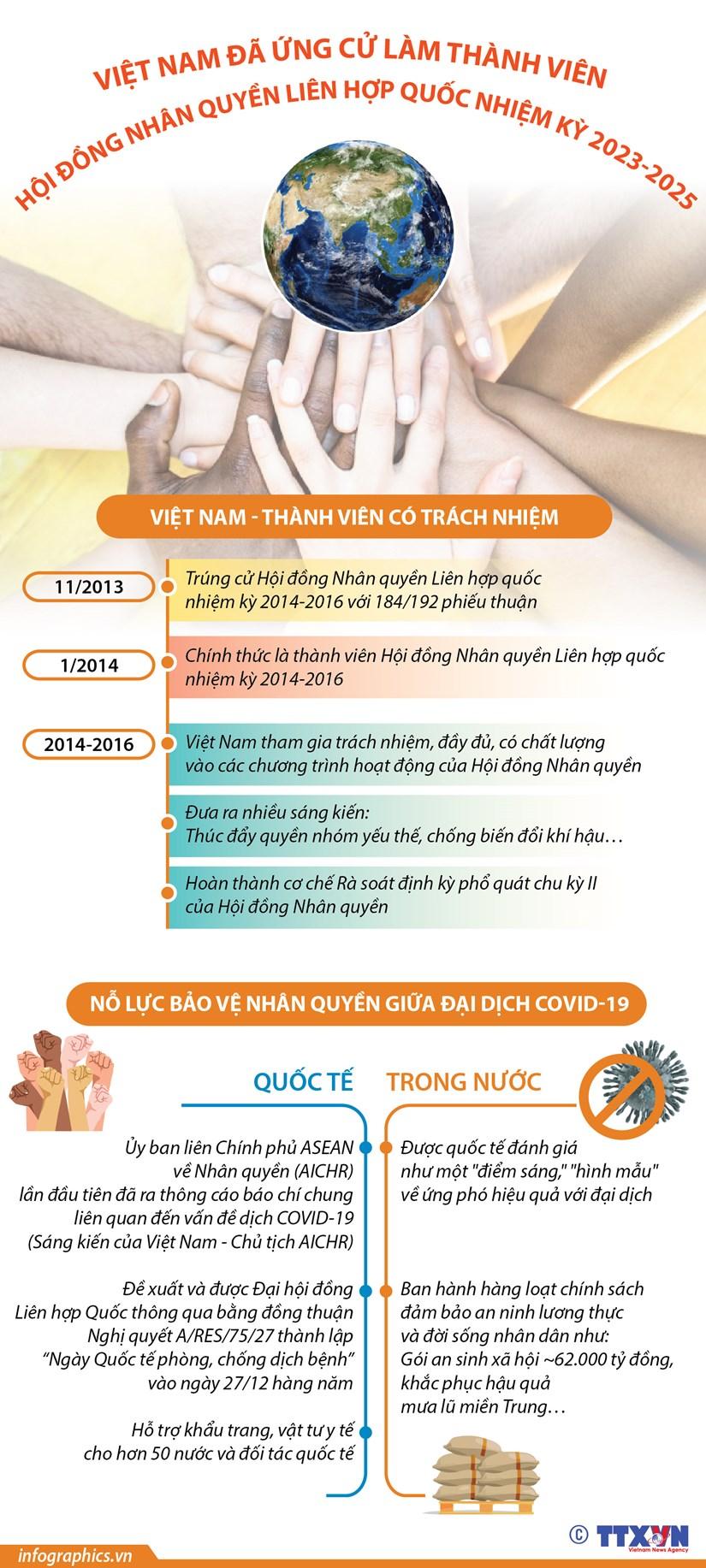 [Infographics] Viet Nam ung cu lam thanh vien Hoi dong Nhan quyen LHQ hinh anh 1