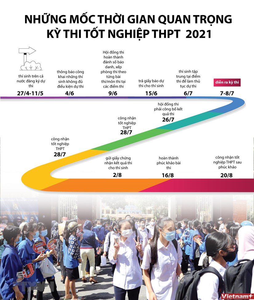 [Infographics] Cac moc thoi gian quan trong cua ky thi THPT 2021 hinh anh 1