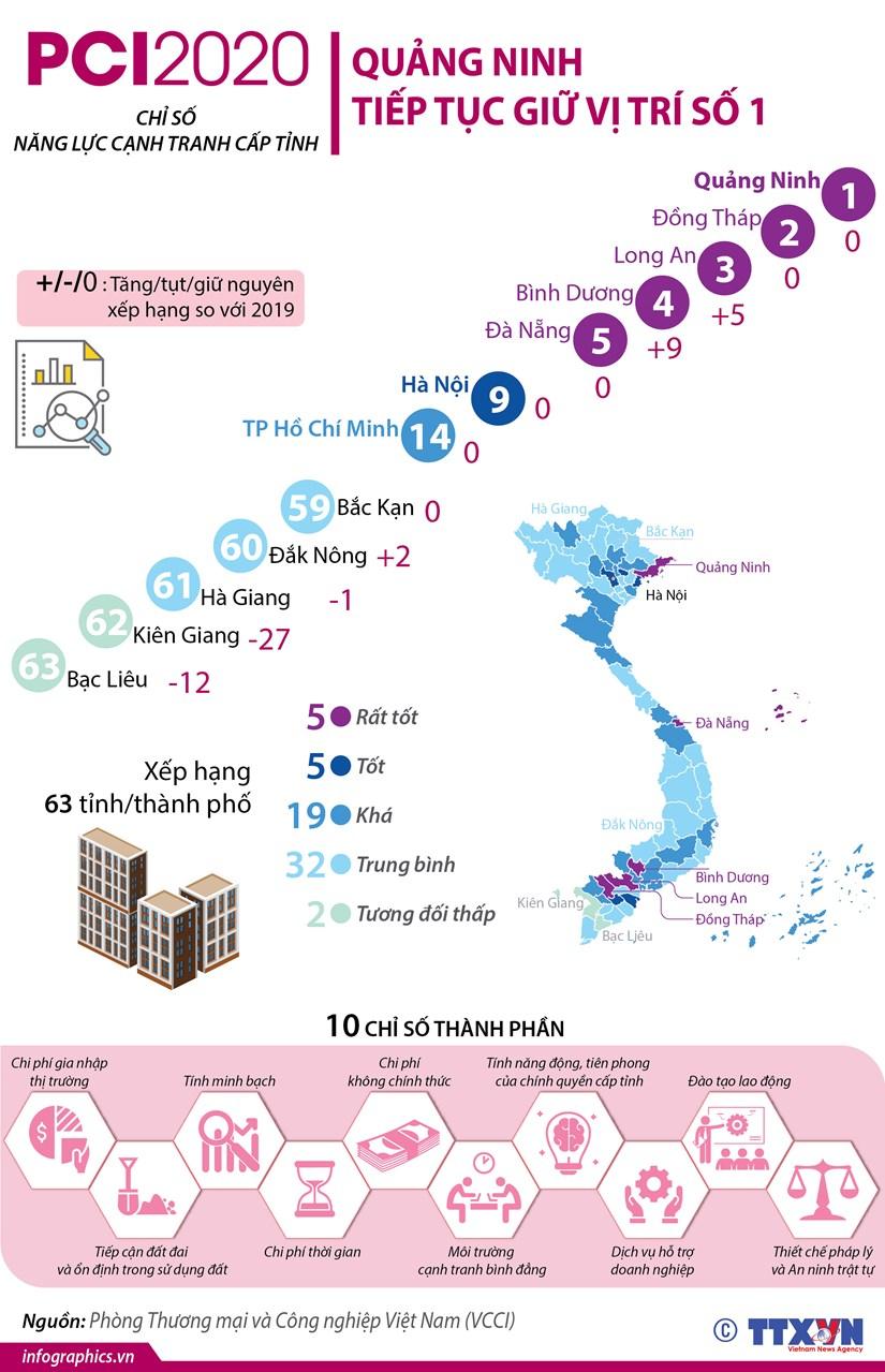 [Infographics] Xep hang PCI 2020: Quang Ninh tiep tuc giu vi tri so 1 hinh anh 1