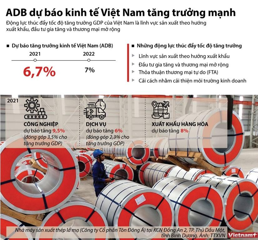 [Infographics] ADB du bao kinh te Viet Nam tang truong manh me hinh anh 1