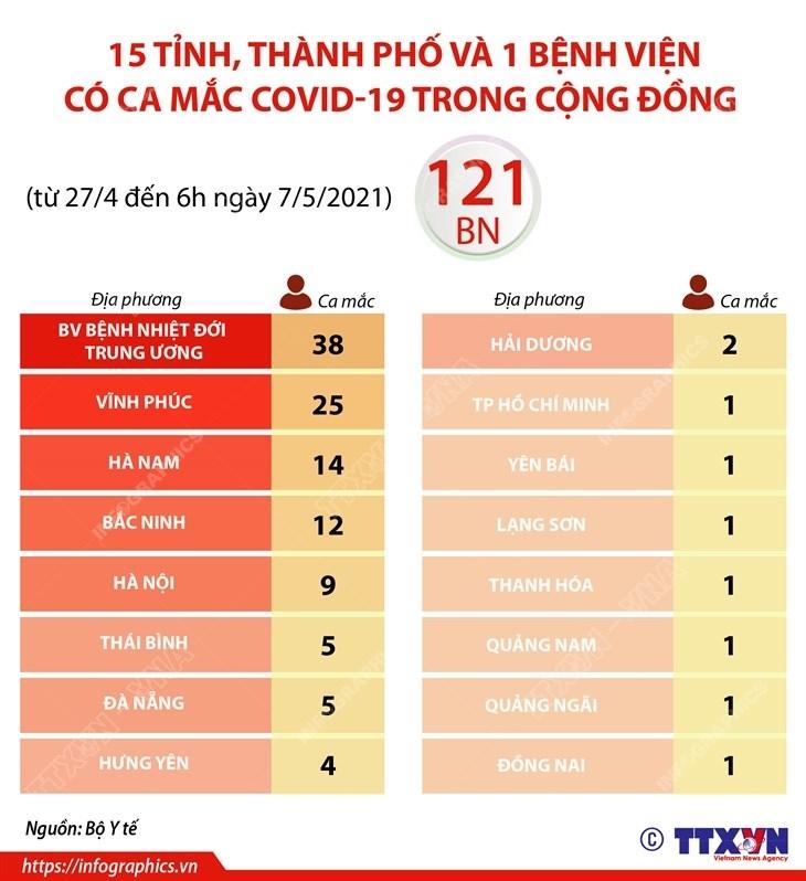 [Infographics] Cac dia diem dang co ca mac COVID-19 trong cong dong hinh anh 1