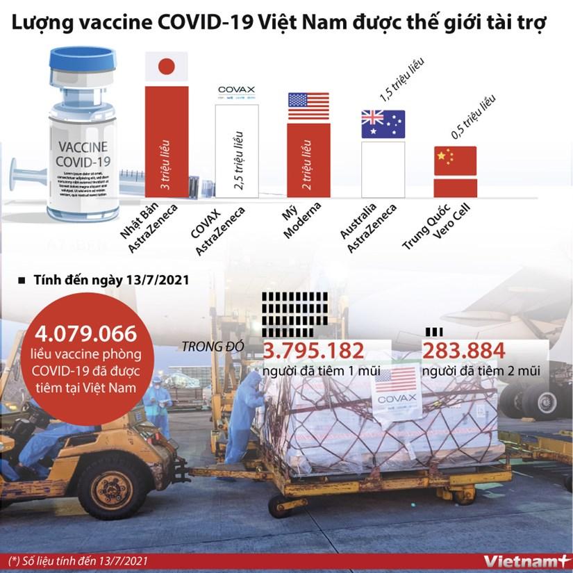 [Infographics] Luong vaccine COVID-19 Viet Nam duoc the gioi tai tro hinh anh 1