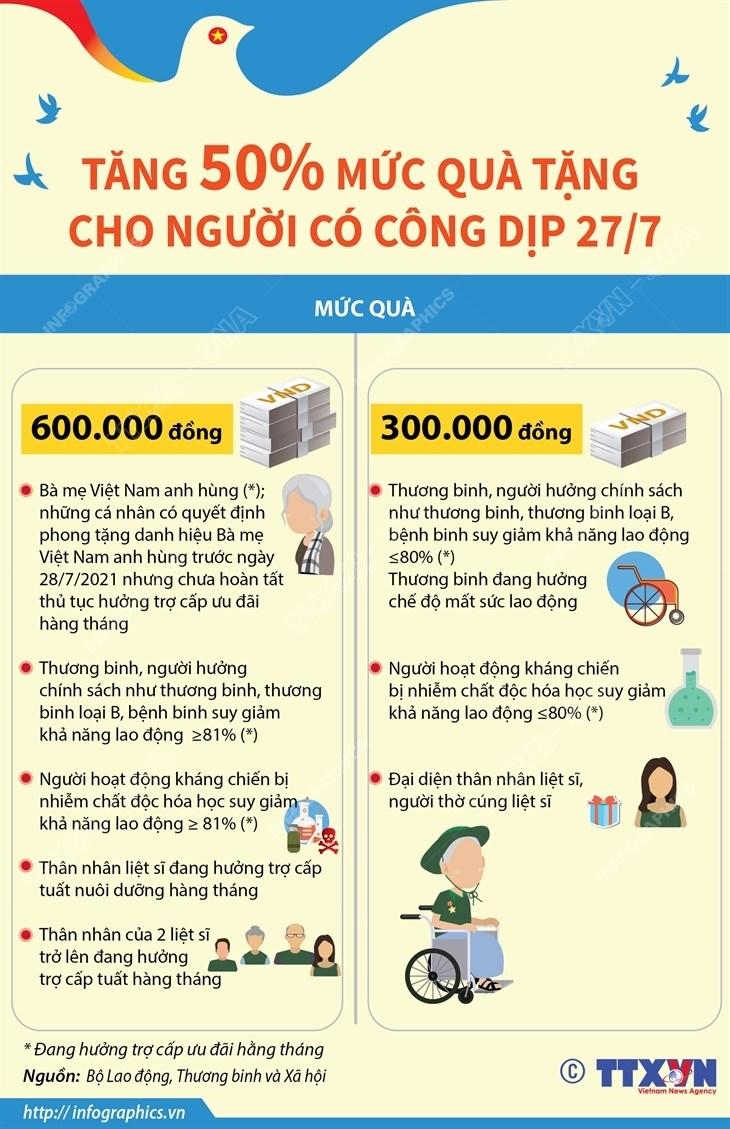 [Infographics] Tang 50% muc qua tang cho nguoi co cong dip 27/7 hinh anh 1