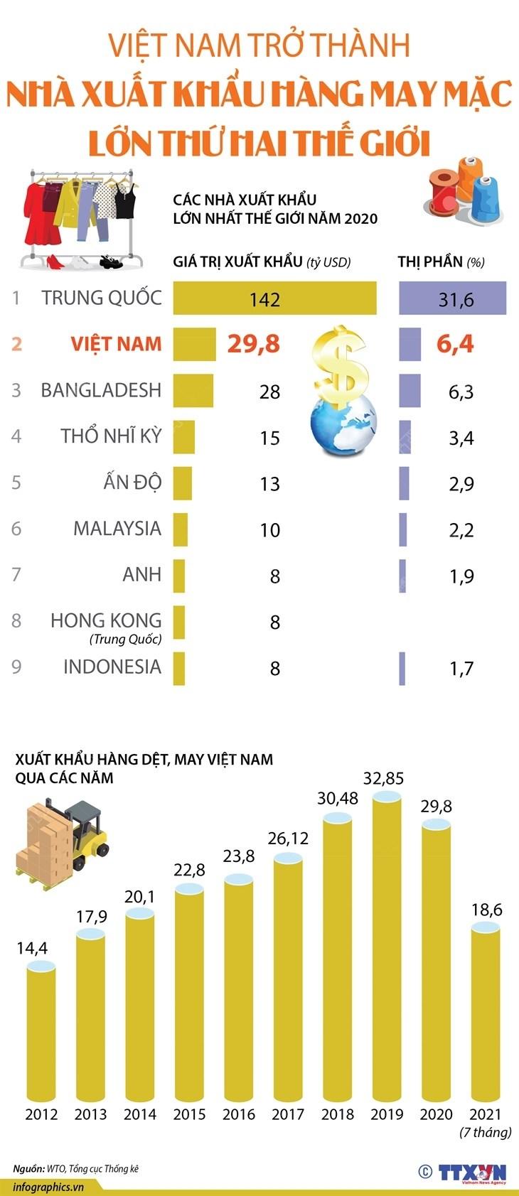 [Infographics] Viet Nam xuat khau hang may mac lon thu 2 the gioi hinh anh 1